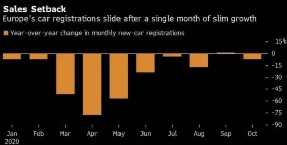 欧洲车市因疫情返跌,10月销量下滑7.8%