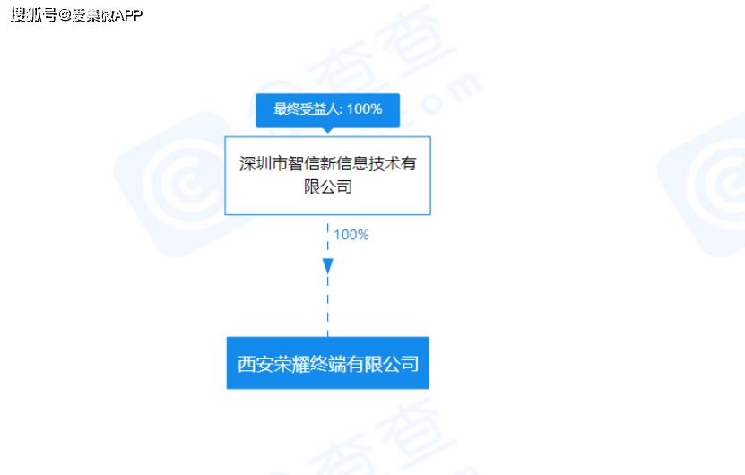 【多地布局?继成立北京荣耀终端公司之后,深圳智信新又成立西安荣耀终端公司】