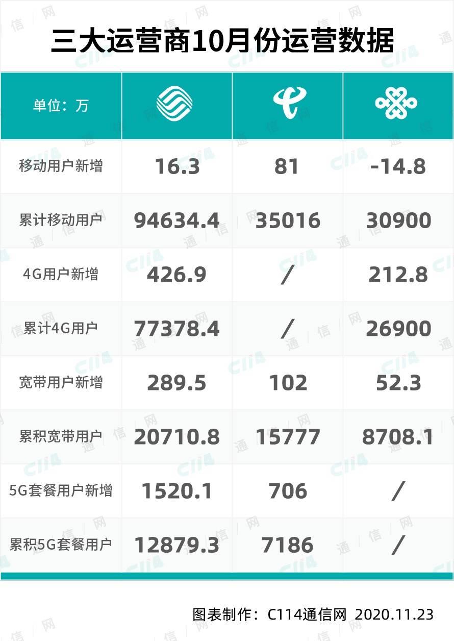 【三大运营商十月运营数据分析:5G 套餐用户增长势头依旧迅猛】
