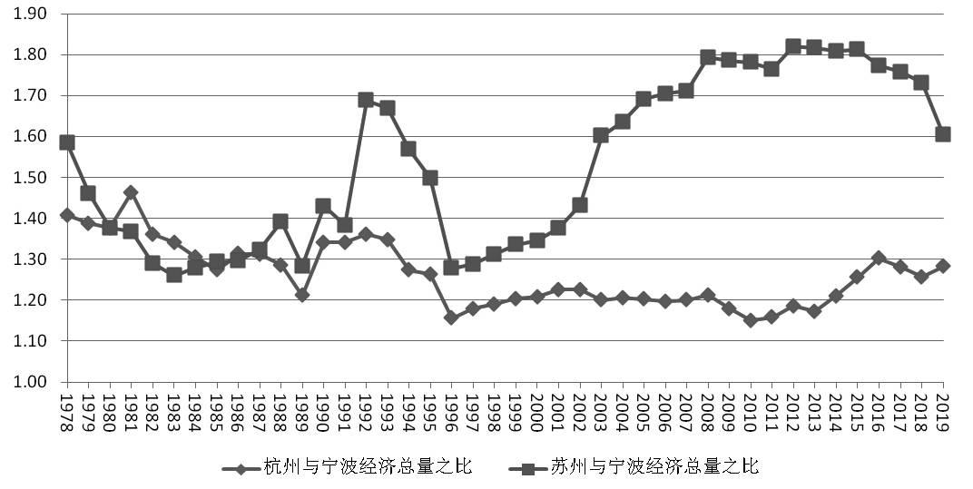 杭州市2019年经济总量_1958年杭州市行政图