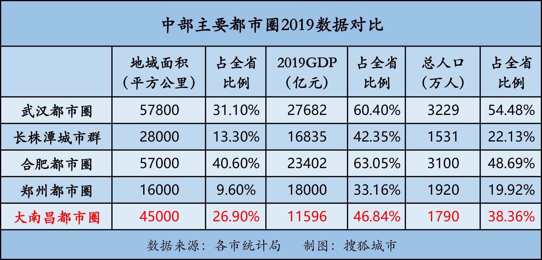 江西南昌2019年经济总量_江西南昌