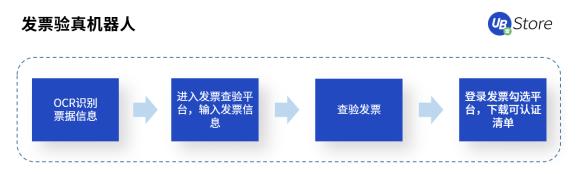 """【UB Store破解发票处理难点,""""发票RPA""""5大应用场景解析 】图4"""