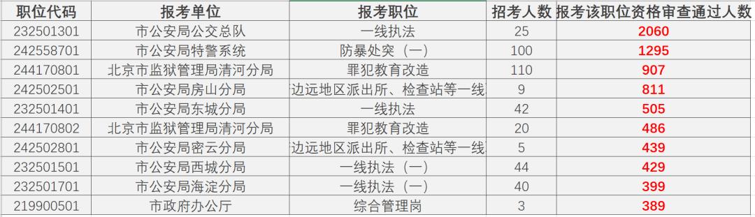 2021京考报名今日结束,168个岗位无人过审