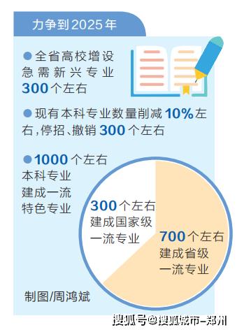 到2025年 全省高校将增设急需新兴专业300个