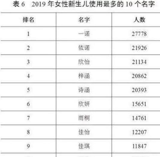 姓周的人口_2018中国姓氏人口数量排行榜Top300 姓李排第一