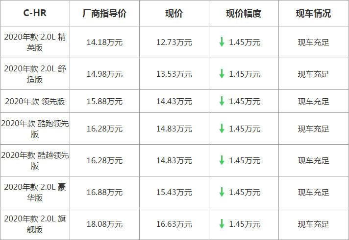 【上海】丰田C-HR最高优惠14500元