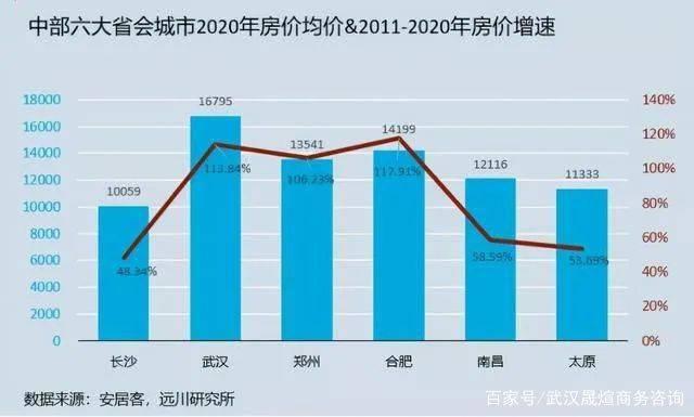 武汉市市2021年GDP_西安 重庆 成都,楼市谁更有前途