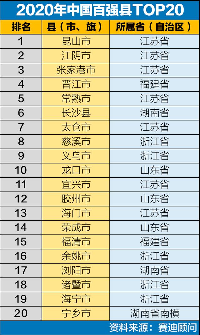 湖北百强县排名2020gdp_厉害了 滕州入围全国榜单