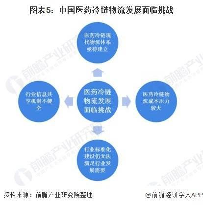 2020年中国医药冷链物流行业市场现状及发展趋势分析 医药电商打造行业新蓝海