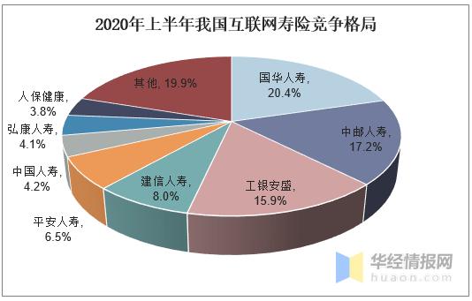 互联网保险经济总量_世界经济总量图片