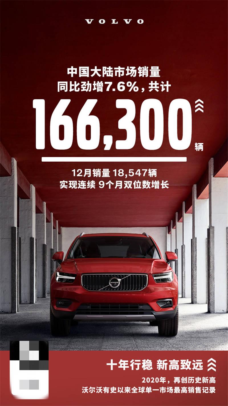 2020年,沃尔沃汽车在中国大陆的年销量超过16.63万辆