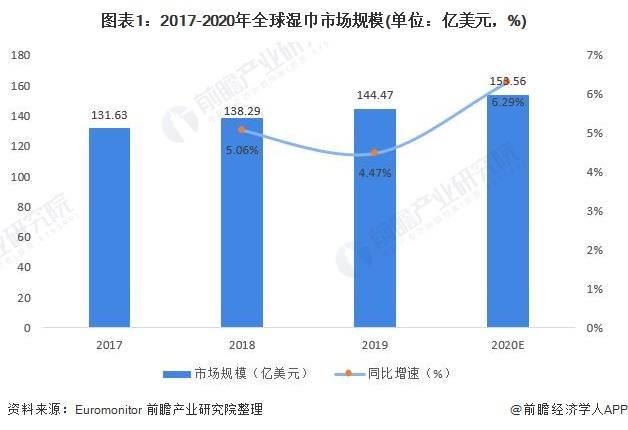 全球湿巾行业市场现状及发展前景分析2020年婴儿湿巾需求量很大