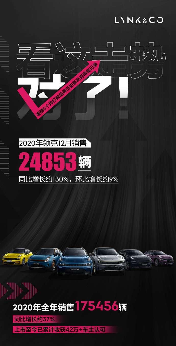 2020年,柯灵售出了175,456辆汽车