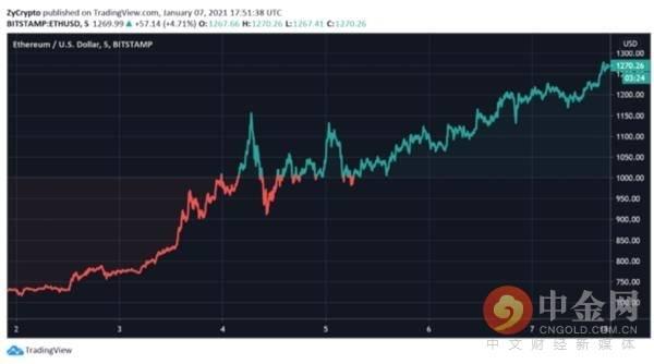 """复 制""""比特币""""的相同轨迹? """"以太坊""""谷歌搜索量随其价格持续走高而飙升"""