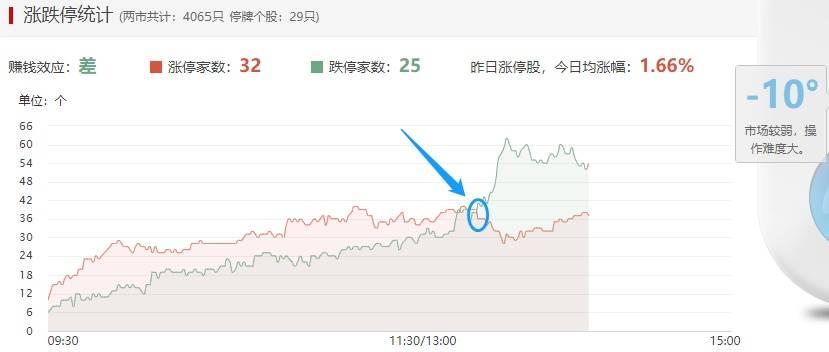"""真服了:A股6连阳 跌停股却反创新高,原来这是""""股灾""""式上涨丨山哥解盘"""
