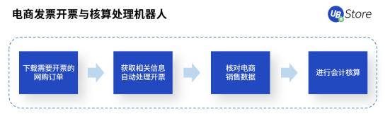 破解电商财务痛点,UB Store助力电商会计处理账务 图3