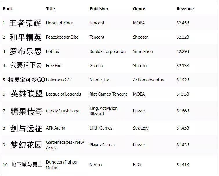 网游营收排行榜_2020年中国建筑装饰行业上市企业营收排行榜(TOP50)