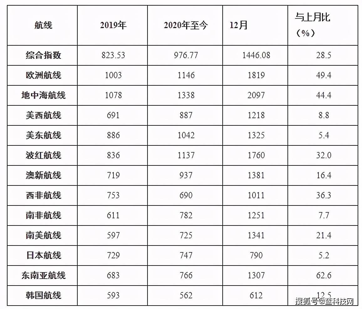 原创             2021年中国家电决胜海外,需要补齐集装箱短板