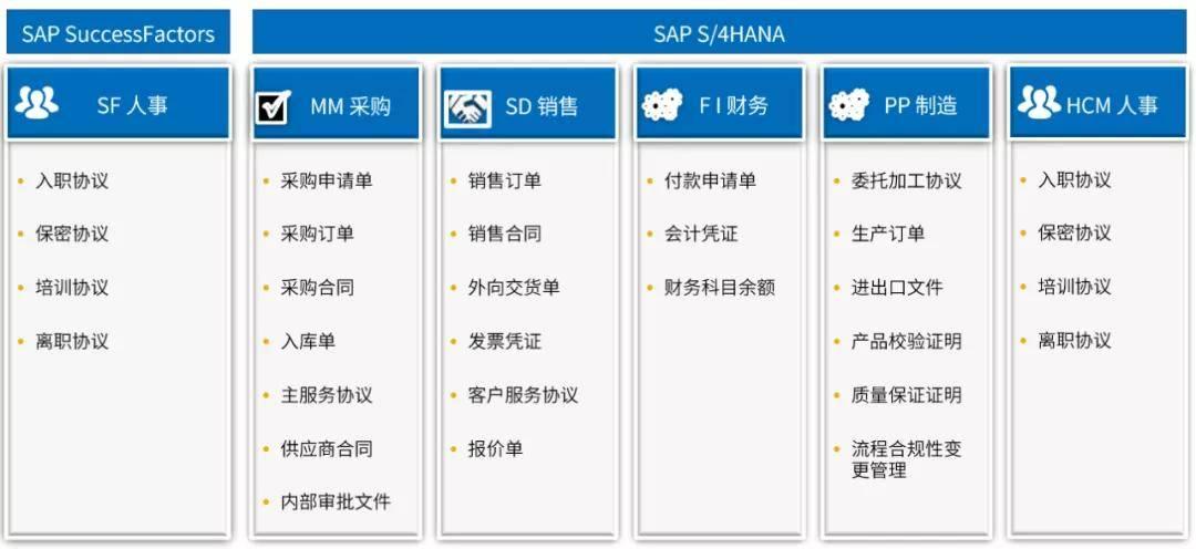 原创             法大大上线 SAP App Center,打造电子签约联合方案
