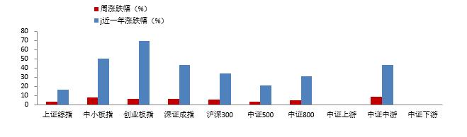 工银瑞信基金:短期a股震荡中心有望小幅上涨