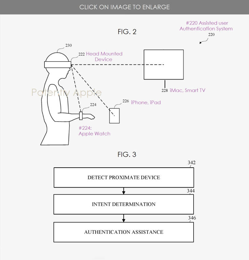 苹果新用户认证系统专利曝光,可使用头显快速解锁多个设备  第2张