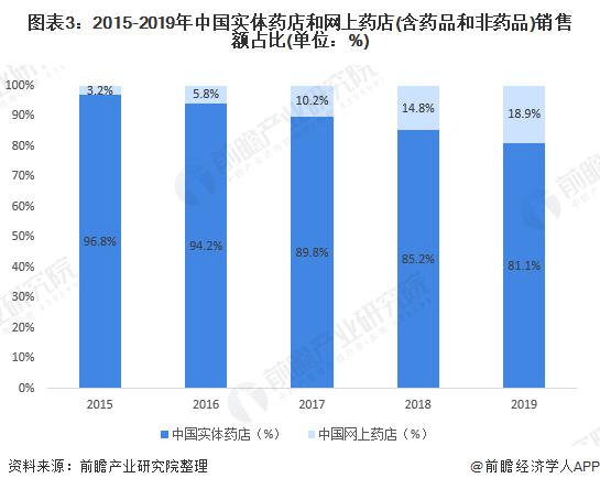2020年中国医药电商行业市场现状与竞争格局分析 未来线上零售市场竞争将加剧
