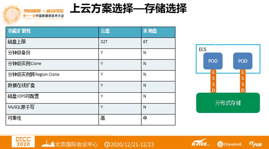 DTCC 2020 | 阿里云王涛:阿里巴巴电商数据库上云实践