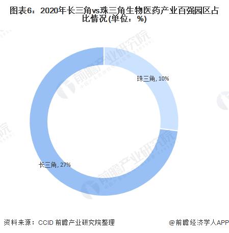2020年中国医药流通行业市场现状及区域竞争格局分析 长三角地区企业竞争力强