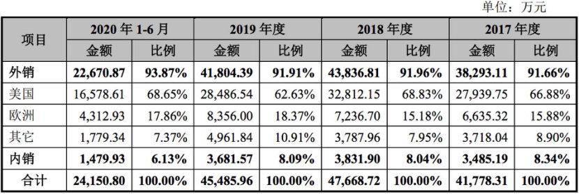 九成业务靠海外,存货周转率产能利用率走低,凤凰画材IPO堪忧