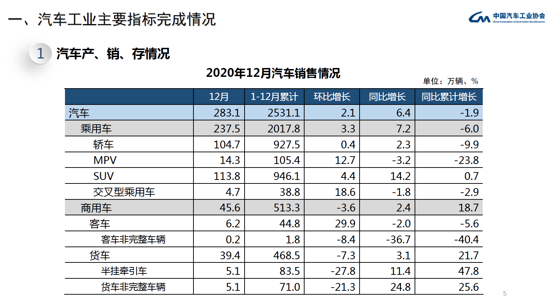 中汽协:2020年汽车累计销售2531.3万辆 同比下降1.9%