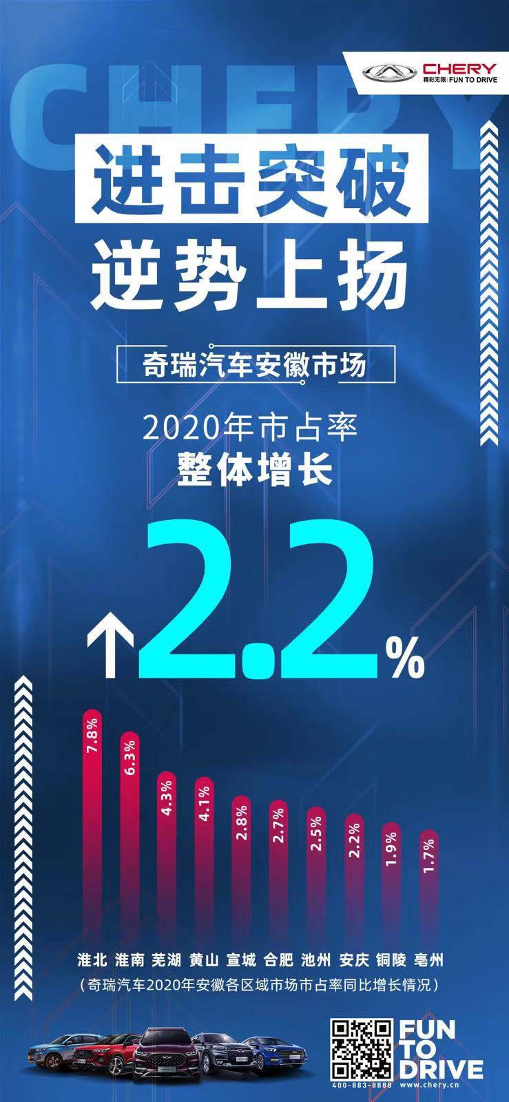 2020年,奇瑞汽车在安徽的市场份额增长了2.2%