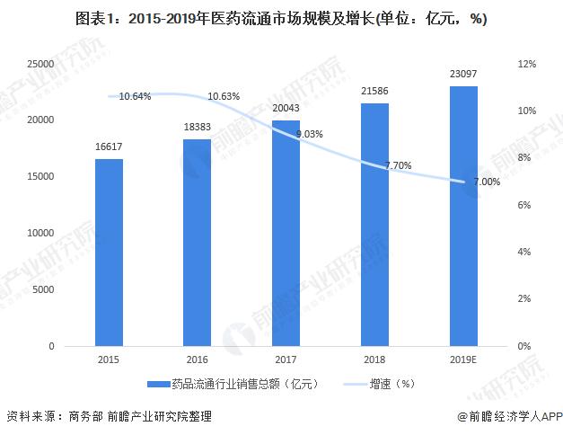 2020年中国医药流通行业市场现状与发展前景分析 未来医药电商市场规模将扩大