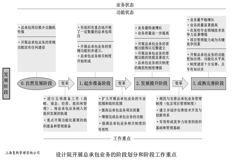 设计院开展总承包业务:各发展阶段的职能安排和工作重点