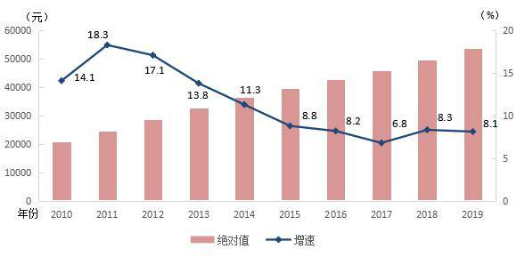 中国各城市人均收入_疫情后各行业人均收入