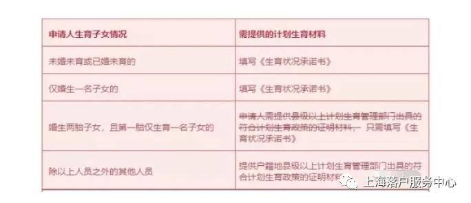 2020上海转账!关于计划生育政策的调整! 上海城镇计划生育奖