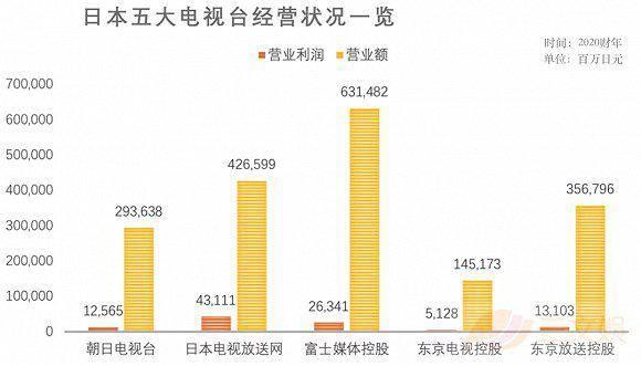 日本五大电视台经典动画IP在授权收入方面增长保持稳定_日元