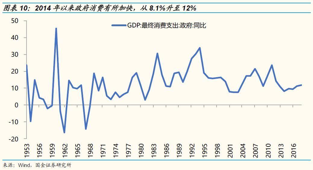 经济消费总量_中国石油消费总量图