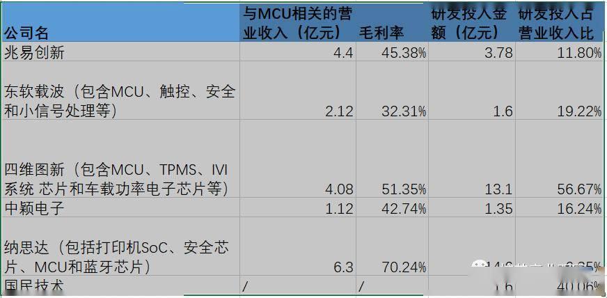 国外芯片技术交流-从2019年报看国产MCUrisc-v单片机中文社区(14)