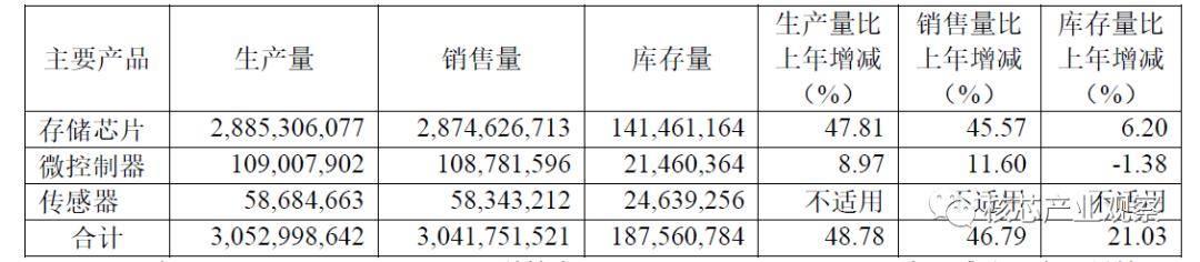 国外芯片技术交流-从2019年报看国产MCUrisc-v单片机中文社区(3)