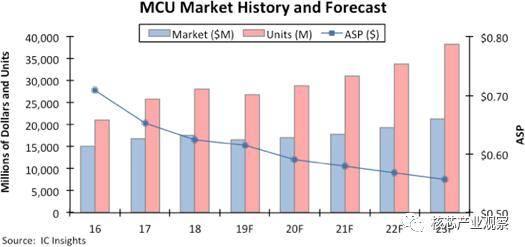 国外芯片技术交流-从2019年报看国产MCUrisc-v单片机中文社区(1)