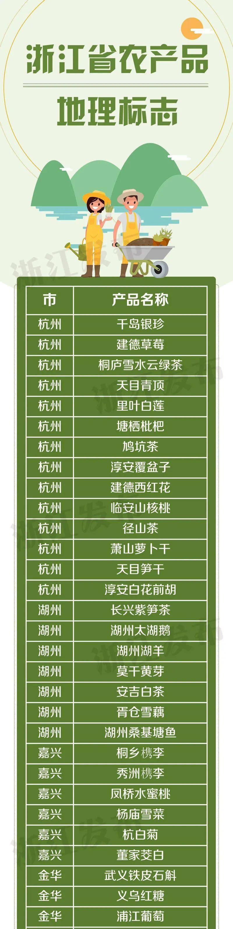浙江省115个国家农产品地理标志1