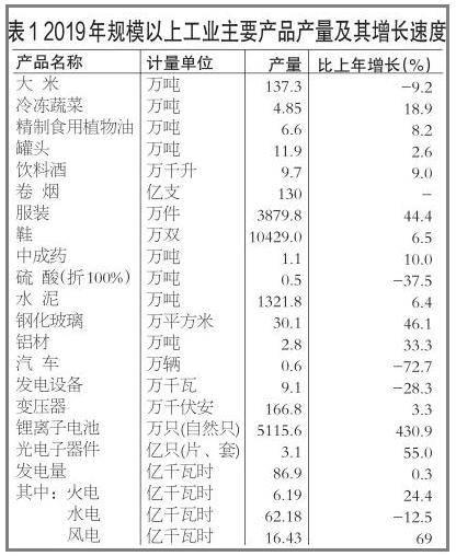 2019永州gdp_2019永州期末数学试卷