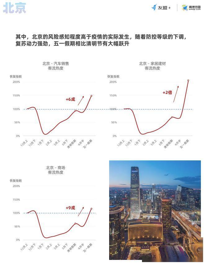 【报告】疫情后的新世界:线下购物消费,节假日期间明显回暖图片