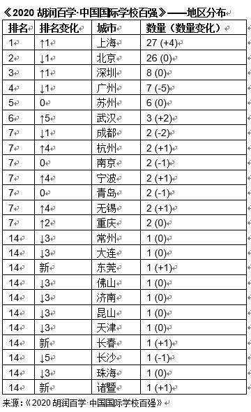 中国国际学校百强榜出炉:前十名北京、上海各四家
