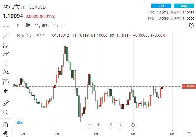 道明银行:股票估值过高这对美元意味着什么?