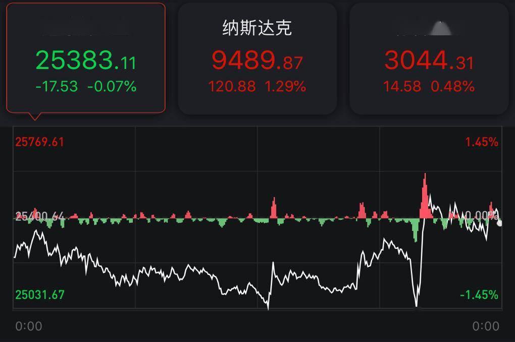 指数美股收盘:道指微跌0.07% 热门中概股普涨