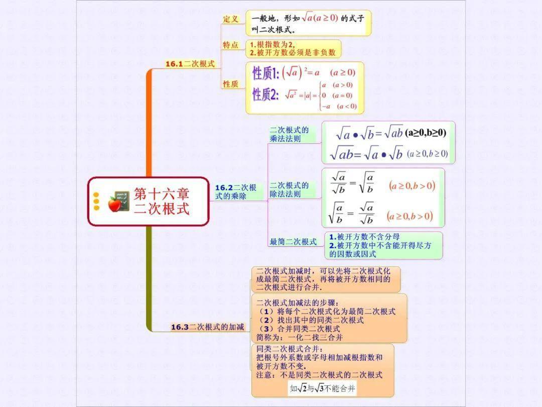 八北京上数学思维导图