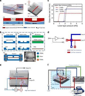 厦大提出数字微流控新方法,让软体机器人一体化设计制造变简单