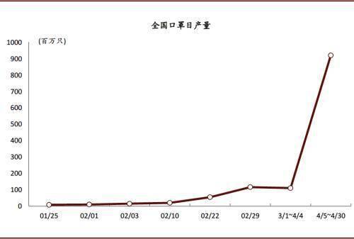 图表: 全国口罩产能爬坡迅速,至今产能已相对充足