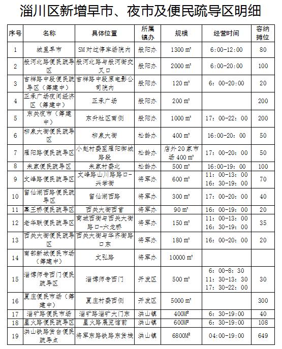 淄博市2021各区县经济总量_淄博市地图